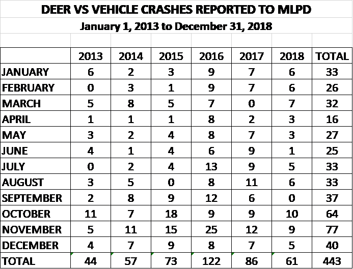 deer v vehicle totals